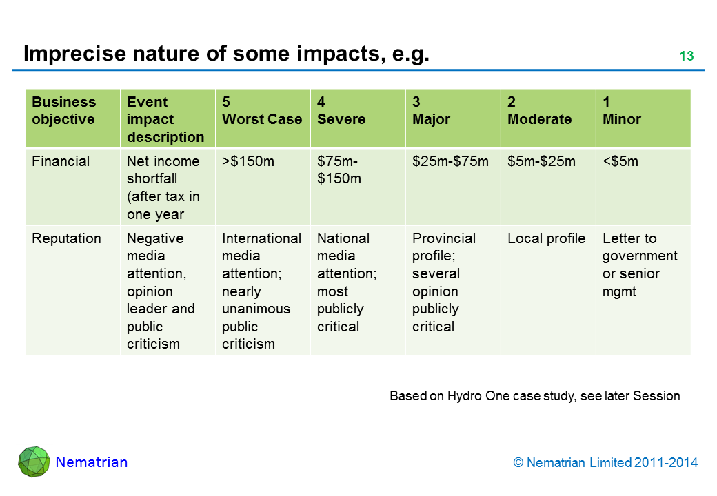 Bullet points include: Business objective Event impact description Worst Case Severe Major Moderate Minor Financial Net income shortfall (after tax in one year Reputation Negative media attention, opinion leader and public criticism International media attention; nearly unanimous public criticism National media attention; most publicly critical Provincial profile; several opinion publicly critical Local profile Letter to government or senior mgmt