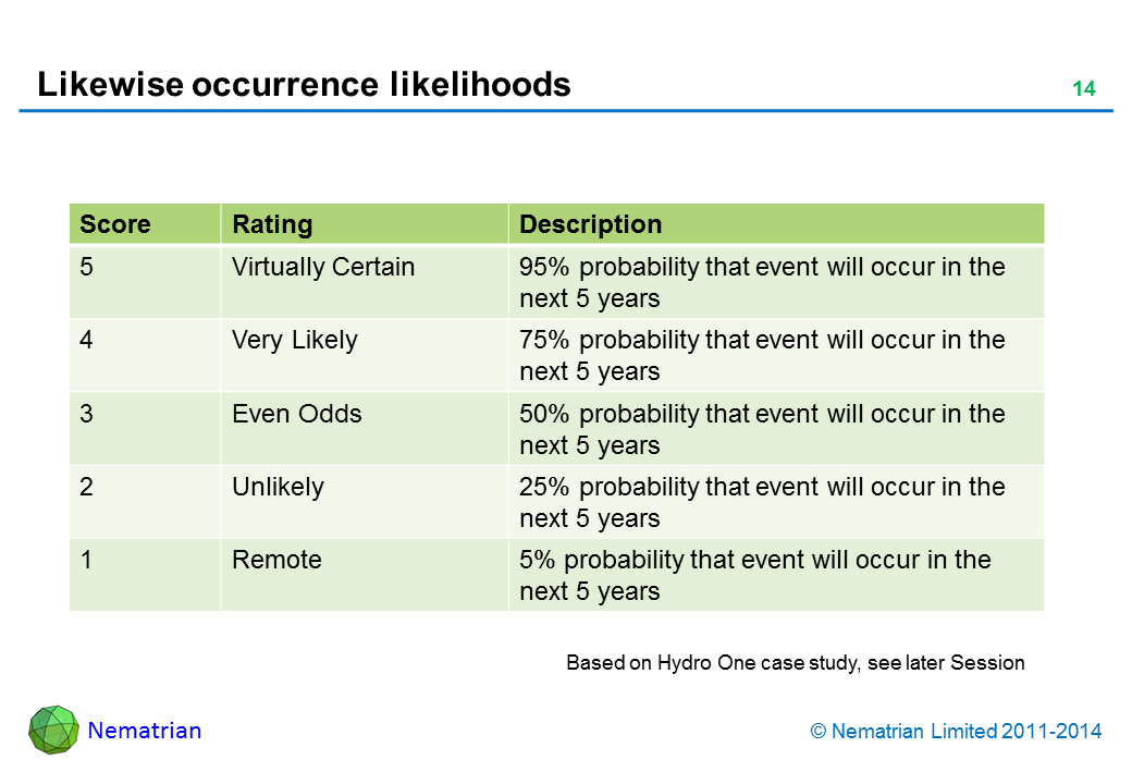 Bullet points include: Score Rating Description Virtually Certain 95% probability that event will occur in the next 5 years Very Likely 75% probability that event will occur in the next 5 years Even Odds 50% probability that event will occur in the next 5 years Unlikely 25% probability that event will occur in the next 5 years Remote 5% probability that event will occur in the next 5 years
