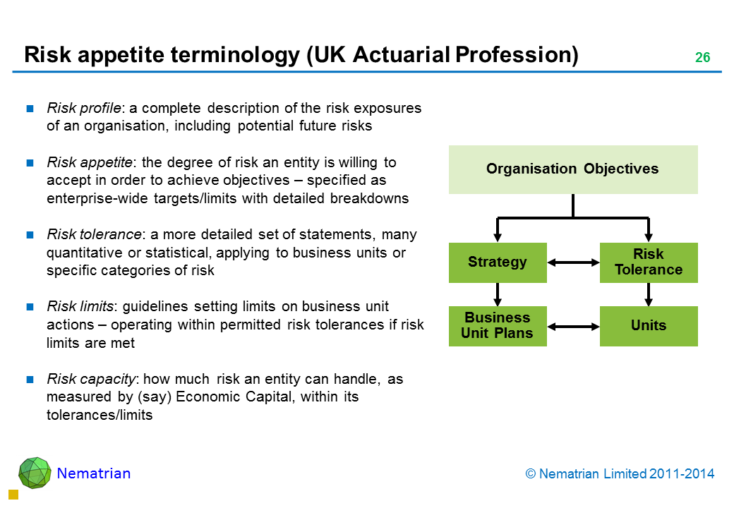 Bullet points include: Risk profile: a complete description of the risk exposures of an organisation, including potential future risks Risk appetite: the degree of risk an entity is willing to accept in order to achieve objectives – specified as enterprise-wide targets/limits with detailed breakdowns Risk tolerance: a more detailed set of statements, many quantitative or statistical, applying to business units or specific categories of risk Risk limits: guidelines setting limits on business unit actions – operating within permitted risk tolerances if risk limits are met Risk capacity: how much risk an entity can handle, as measured by (say) Economic Capital, within its tolerances/limits