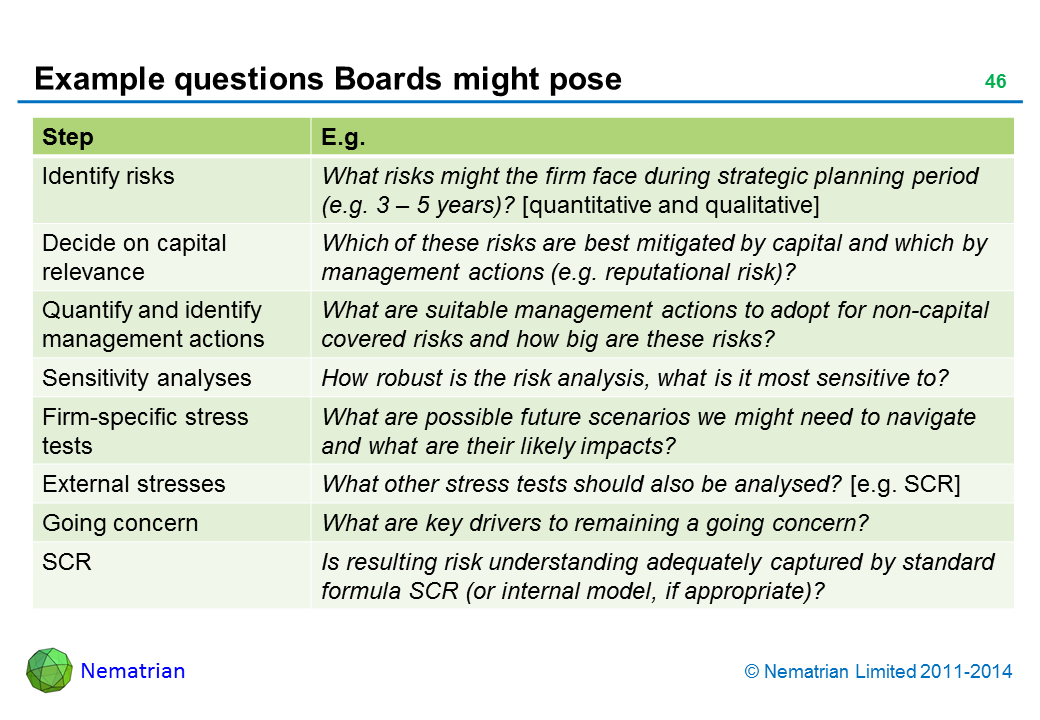 Bullet points include: Step E.g. Identify risks What risks might the firm face during strategic planning period (e.g. 3 – 5 years)? [quantitative and qualitative] Decide on capital relevance Which of these risks are best mitigated by capital and which by management actions (e.g. reputational risk)? Quantify and identify management actions What are suitable management actions to adopt for non-capital covered risks and how big are these risks? Sensitivity analyses How robust is the risk analysis, what is it most sensitive to? Firm-specific stress tests What are possible future scenarios we might need to navigate and what are their likely impacts? External stresses What other stress tests should also be analysed? [e.g. SCR] Going concern What are key drivers to remaining a going concern? SCR Is resulting risk understanding adequately captured by standard formula SCR (or internal model, if appropriate)?