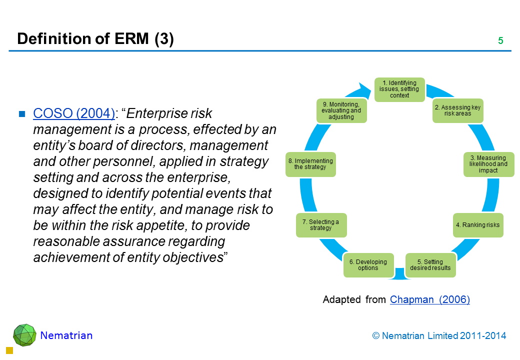 "Bullet points include: COSO (2004): ""Enterprise risk management is a process, effected by an entity's board of directors, management and other personnel, applied in strategy setting and across the enterprise, designed to identify potential events that may affect the entity, and manage risk to be within the risk appetite, to provide reasonable assurance regarding achievement of entity objectives"""