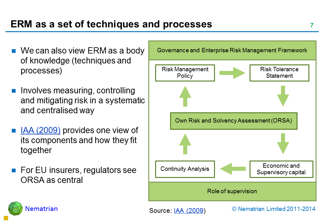 Bullet points include: We can also view ERM as a body of knowledge (techniques and processes) Involves measuring, controlling and mitigating risk in a systematic and centralised way IAA (2009) provides one view of its components and how they fit together For EU insurers, regulators see ORSA as central