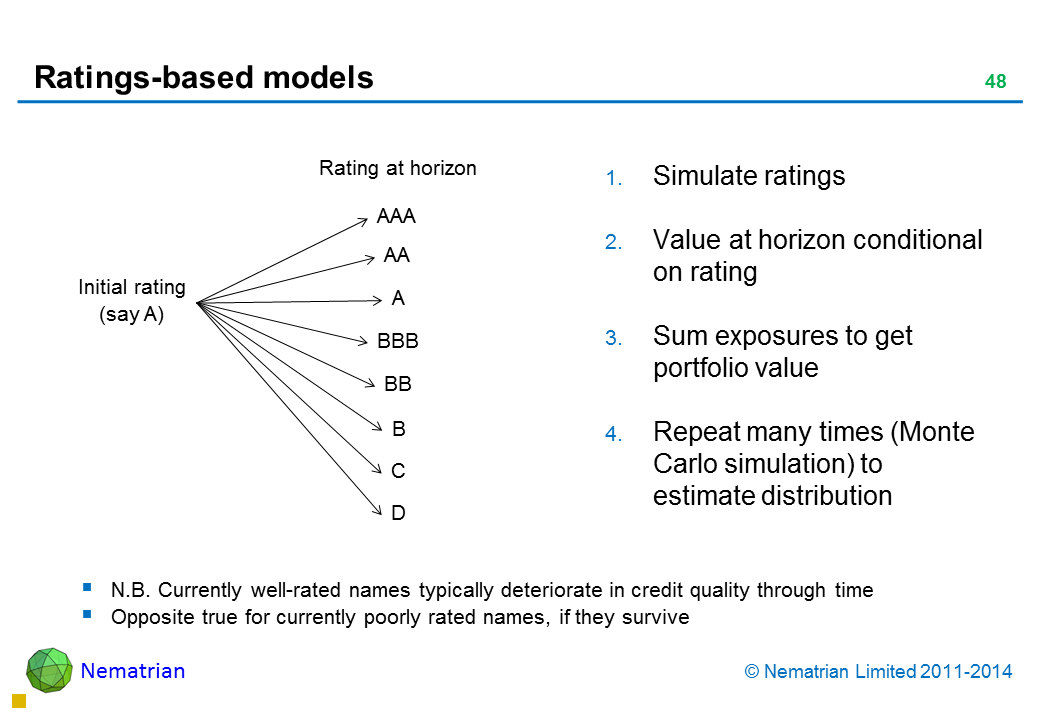 Bullet points include: Simulate ratings Value at horizon conditional on rating Sum exposures to get portfolio value Repeat many times (Monte Carlo simulation) to estimate distribution N.B. Currently well-rated names typically deteriorate in credit quality through time Opposite true for currently poorly rated names, if they survive