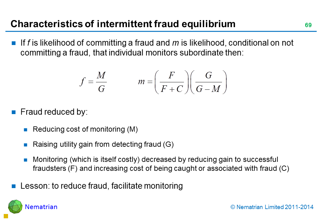 Bullet points include: If f is likelihood of committing a fraud and m is likelihood, conditional on not committing a fraud, that individual monitors subordinate then: Fraud reduced by: Reducing cost of monitoring (M) Raising utility gain from detecting fraud (G) Monitoring (which is itself costly) decreased by reducing gain to successful fraudsters (F) and increasing cost of being caught or associated with fraud (C) Lesson: to reduce fraud, facilitate monitoring
