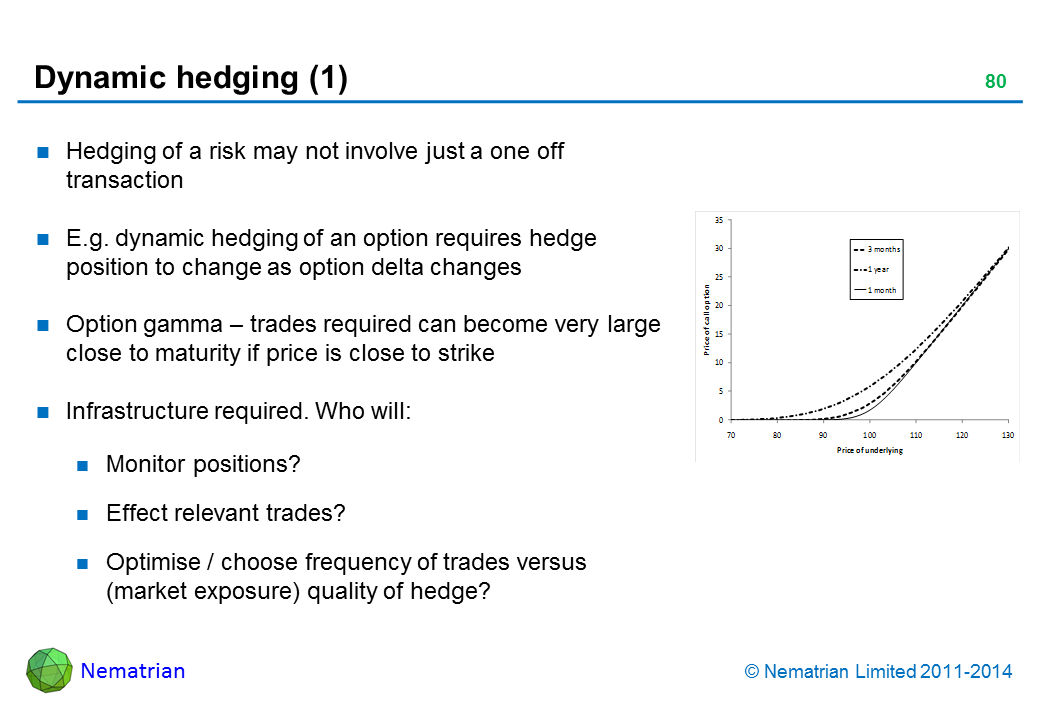 Bullet points include: Hedging of a risk may not involve just a one off transaction E.g. dynamic hedging of an option requires hedge position to change as option delta changes Option gamma – trades required can become very large close to maturity if price is close to strike Infrastructure required. Who will: Monitor positions? Effect relevant trades? Optimise / choose frequency of trades versus (market exposure) quality of hedge?