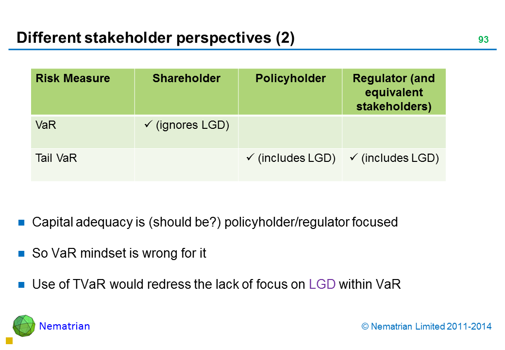 Bullet points include: Capital adequacy is (should be?) policyholder/regulator focused So VaR mindset is wrong for it  Use of TVaR would redress the lack of focus on LGD within VaR