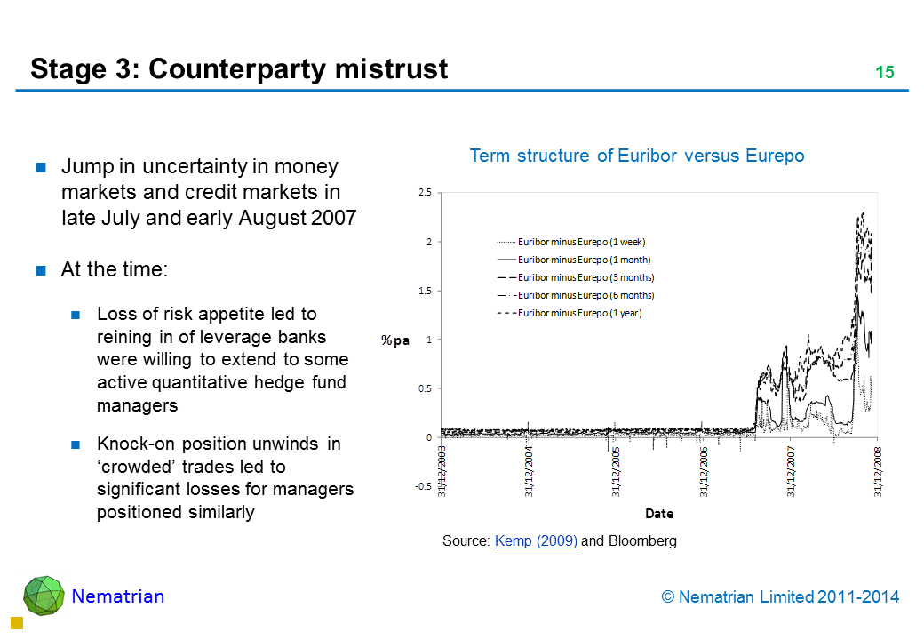 Bullet points include: Jump in uncertainty in money markets and credit markets in late July and early August 2007 At the time: Loss of risk appetite led to reining in of leverage banks were willing to extend to some active quantitative hedge fund managers Knock-on position unwinds in 'crowded' trades led to significant losses for managers positioned similarly