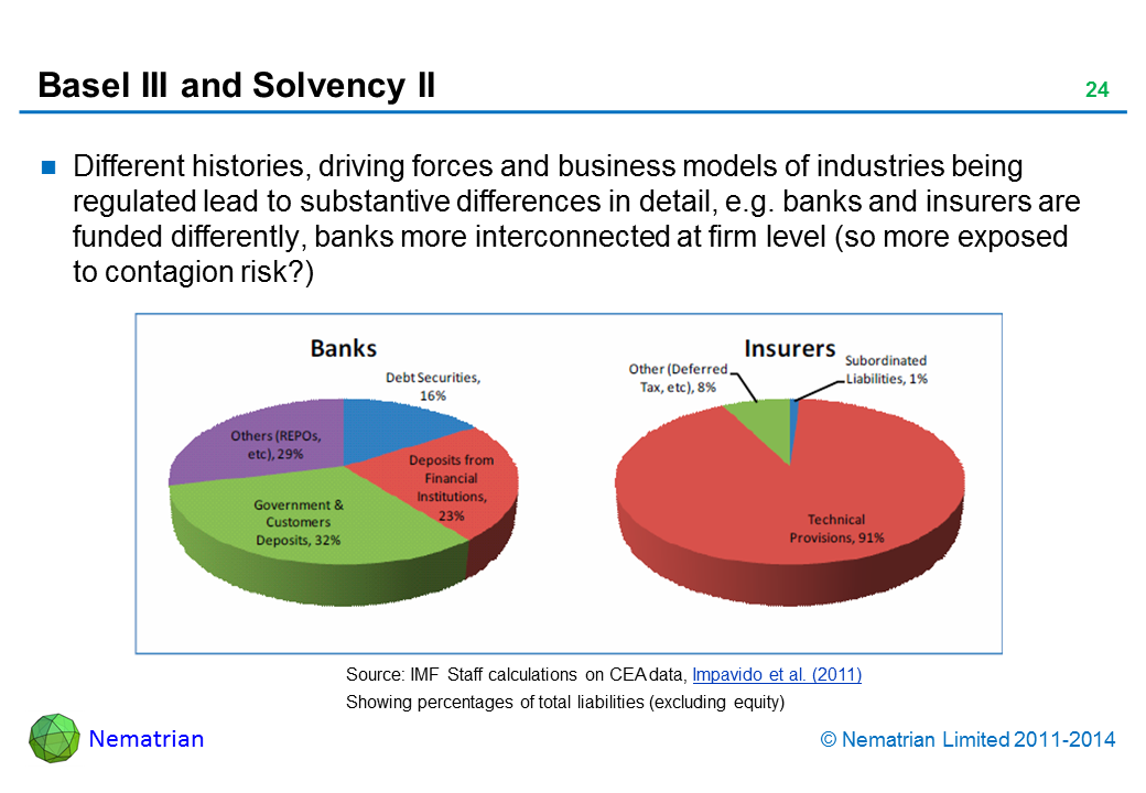 Bullet points include: Different histories, driving forces and business models of industries being regulated lead to substantive differences in detail, e.g. banks and insurers are funded differently, banks more interconnected at firm level (so more exposed to contagion risk?)