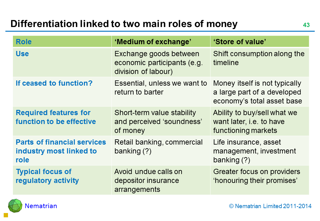Bullet points include: Role 'Medium of exchange' 'Store of value' Use Exchange goods between economic participants (e.g. division of labour) Shift consumption along the timeline If ceased to function? Essential, unless we want to return to barter Money itself is not typically a large part of a developed economy's total asset base Required features for function to be effective Short-term value stability and perceived 'soundness' of money Ability to buy/sell what we want later, i.e. to have functioning markets Parts of financial services industry most linked to role Retail banking, commercial banking (?) Life insurance, asset management, investment banking (?) Typical focus of regulatory activity Avoid undue calls on depositor insurance arrangements Greater focus on providers 'honouring their promises'