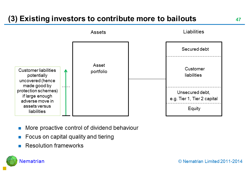 Bullet points include: More proactive control of dividend behaviour Focus on capital quality and tiering Resolution frameworks Customer liabilities potentially uncovered (hence made good by protection schemes) if large enough adverse move in assets versus liabilities Unsecured debt, e.g. Tier 1, Tier 2 capital