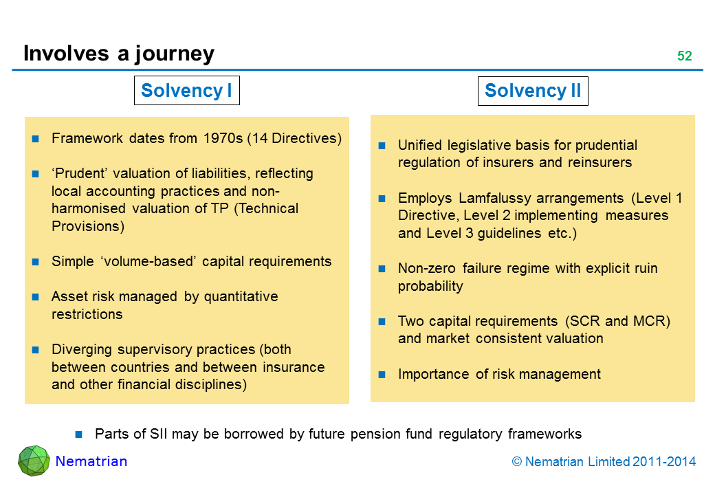 Bullet points include: Solvency I Framework dates from 1970s (14 Directives) 'Prudent' valuation of liabilities, reflecting local accounting practices and non-harmonised valuation of TP (Technical Provisions) Simple 'volume-based' capital requirements Asset risk managed by quantitative restrictions Diverging supervisory practices (both between countries and between insurance and other financial disciplines) Solvency II Unified legislative basis for prudential regulation of insurers and reinsurers Employs Lamfalussy arrangements (Level 1 Directive, Level 2 implementing measures and Level 3 guidelines etc.) Non-zero failure regime with explicit ruin probability Two capital requirements (SCR and MCR) and market consistent valuation Importance of risk management Parts of SII may be borrowed by future pension fund regulatory frameworks