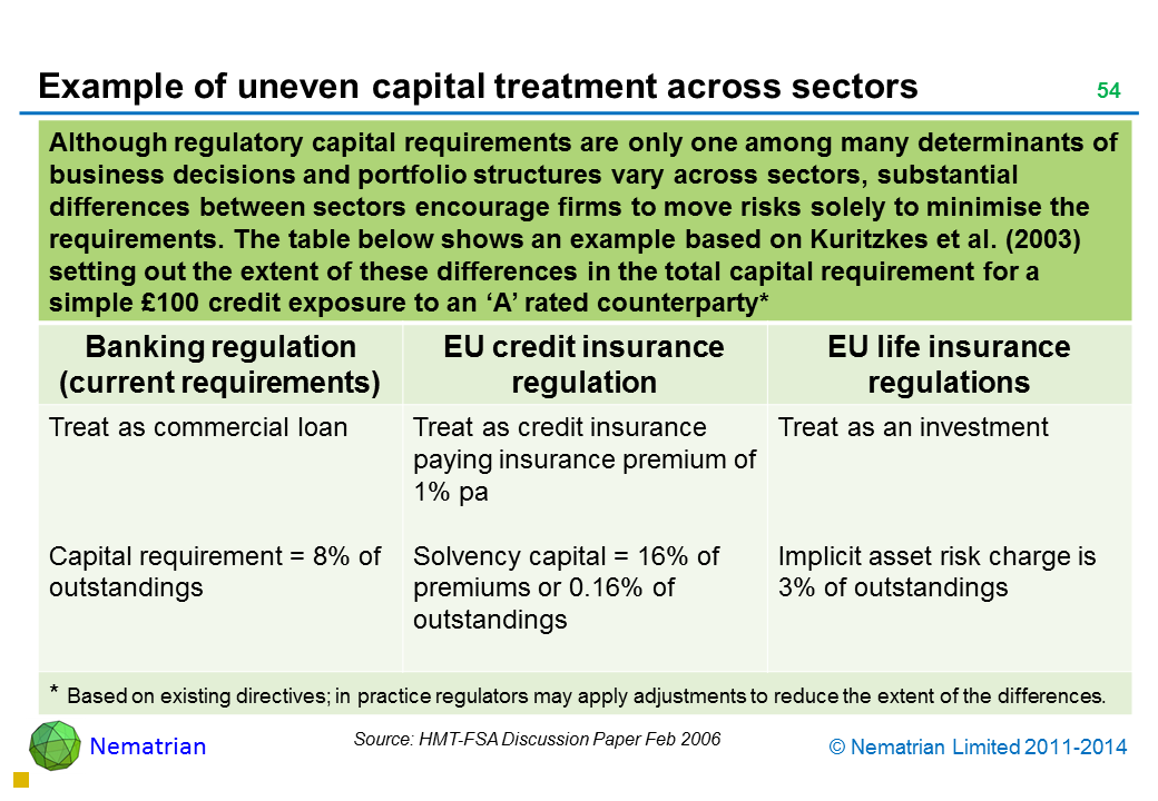 Bullet points include: Although regulatory capital requirements are only one among many determinants of business decisions and portfolio structures vary across sectors, substantial differences between sectors encourage firms to move risks solely to minimise the requirements. The table below shows an example based on Kuritzkes et al. (2003) setting out the extent of these differences in the total capital requirement for a simple £100 credit exposure to an 'A' rated counterparty* Banking regulation (current requirements) EU credit insurance regulation EU life insurance regulations Treat as commercial loan Capital requirement = 8% of outstandings Treat as credit insurance paying insurance premium of 1% pa Solvency capital = 16% of premiums or 0.16% of outstandings Treat as an investment Implicit asset risk charge is 3% of outstandings * Based on existing directives; in practice regulators may apply adjustments to reduce the extent of the differences.