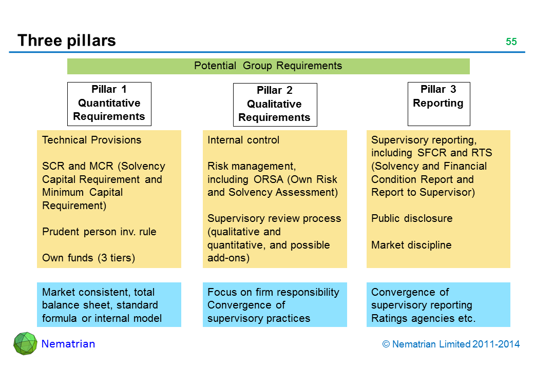Bullet points include: Potential  Group Requirements Pillar 1 Quantitative Requirements Technical Provisions SCR and MCR (Solvency Capital Requirement and Minimum Capital Requirement) Prudent person inv. rule Own funds (3 tiers) Market consistent, total balance sheet, standard formula or internal model Pillar 2 Qualitative Requirements Internal control Risk management, including ORSA (Own Risk and Solvency Assessment) Supervisory review process (qualitative and quantitative, and possible add-ons) Focus on firm responsibility Convergence of  supervisory practices Pillar 3 Reporting Supervisory reporting, including SFCR and RTS (Solvency and Financial Condition Report and Report to Supervisor) Public disclosure Market discipline Convergence of supervisory reporting Ratings agencies etc.