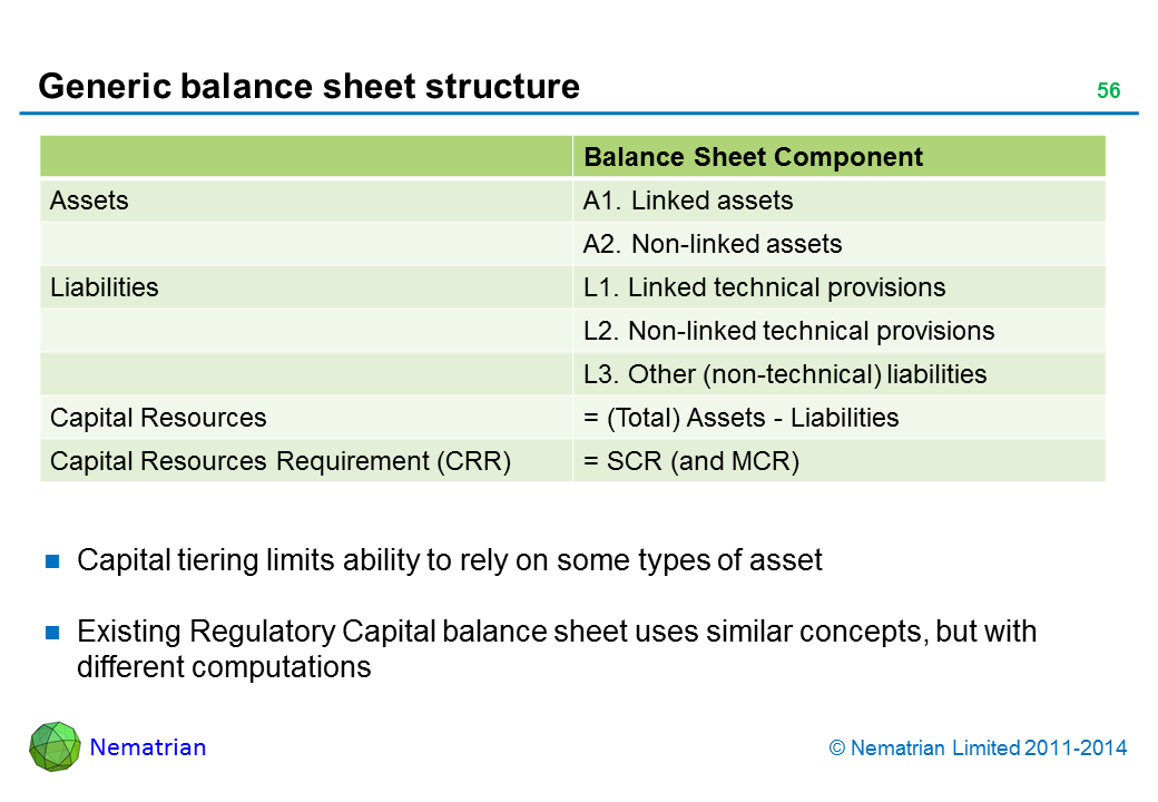 Bullet points include: Balance Sheet Component Assets A1. Linked assets A2. Non-linked assets Liabilities L1. Linked technical provisions L2. Non-linked technical provisions L3. Other (non-technical) liabilities Capital Resources (Total) Assets – Liabilities Capital Resources Requirement (CRR) = SCR (and MCR) Capital tiering limits ability to rely on some types of asset Existing Regulatory Capital balance sheet uses similar concepts, but with different computations