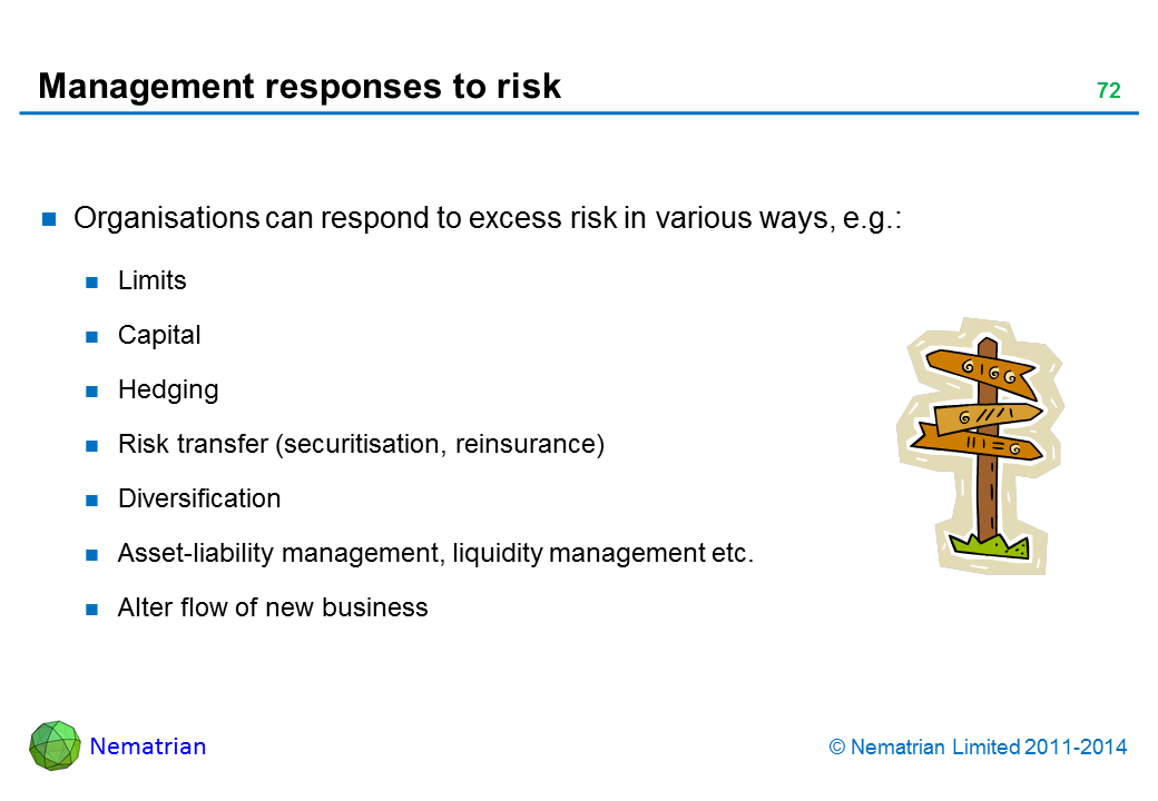 Bullet points include: Organisations can respond to excess risk in various ways, e.g.: Limits Capital Hedging Risk transfer (securitisation, reinsurance) Diversification Asset-liability management, liquidity management etc. Alter flow of new business
