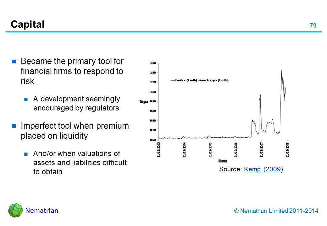 Bullet points include: Became the primary tool for financial firms to respond to risk A development seemingly encouraged by regulators Imperfect tool when premium placed on liquidity And/or when valuations of assets and liabilities difficult to obtain