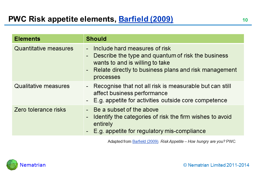 Bullet points include: Elements Should Quantitative measures-Include hard measures of risk - Describe the type and quantum of risk the business wants to and is willing to take - Relate directly to business plans and risk management processes Qualitative measures - Recognise that not all risk is measurable but can still affect business performance - E.g. appetite for activities outside core competence Zero tolerance risks-Be a subset of the above - Identify the categories of risk the firm wishes to avoid entirely - E.g. appetite for regulatory mis-compliance