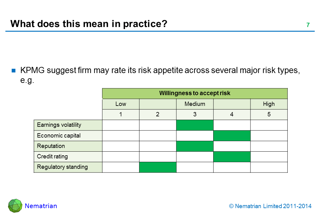 Bullet points include: KPMG suggest firm may rate its risk appetite across several major risk types, e.g. Earnings volatility Economic capital Reputation Credit rating Regulatory standing