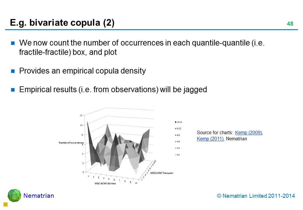 Bullet points include: We now count the number of occurrences in each quantile-quantile (i.e. fractile-fractile) box, and plot Provides an empirical copula density Empirical results (i.e. from observations) will be jagged