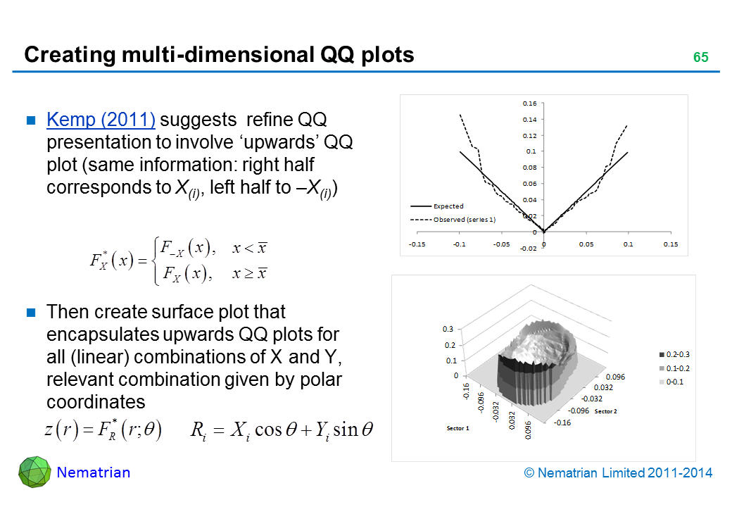 Bullet points include: Kemp (2011) suggests  refine QQ presentation to involve 'upwards' QQ plot (some information as right half corresponds to Xi, left half to –Xi, ordering of Xi inverse of –Xi) Then create surface plot that encapsulates upwards QQ plots for all (linear) combinations of X and Y, relevant combination given by polar coordinates