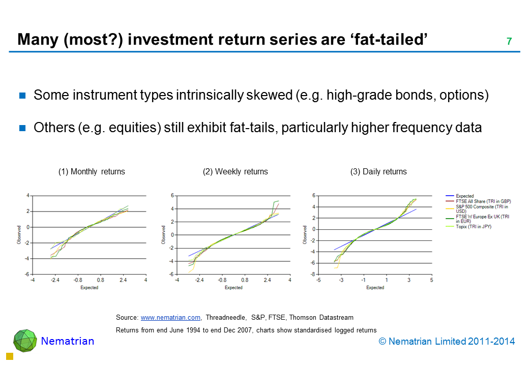 Bullet points include: Some instrument types intrinsically skewed (e.g. high-grade bonds, options) Others (e.g. equities) still exhibit fat-tails, particularly higher frequency data