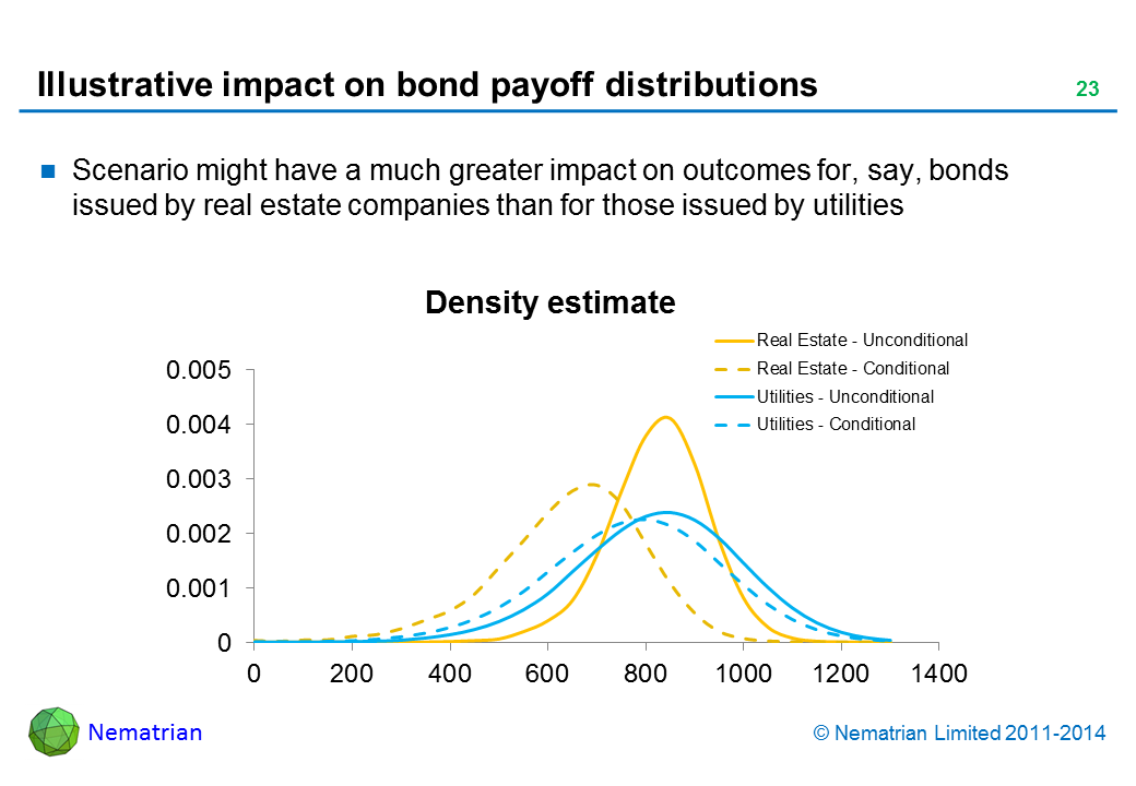 Bullet points include: Scenario might have a much greater impact on outcomes for, say, bonds issued by real estate companies than for those issued by utilities