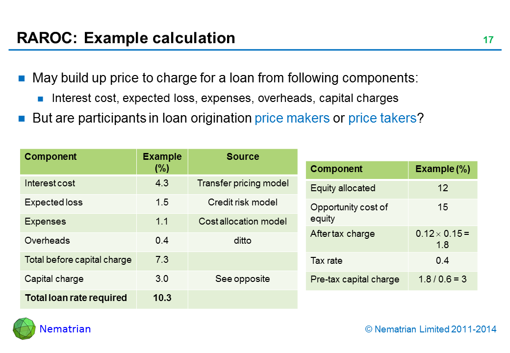 Bullet points include: May build up price to charge for a loan from following components: Interest cost, expected loss, expenses, overheads, capital charges But are participants in loan origination price makers or price takers? Component Interest cost Expected loss Expenses Overheads Total before capital charge Capital charge Total loan rate required Example Source Transfer pricing model Credit risk model Cost allocation model ditto See opposite Component Equity allocated Opportunity cost of equity After tax charge Tax rate Pre-tax capital charge