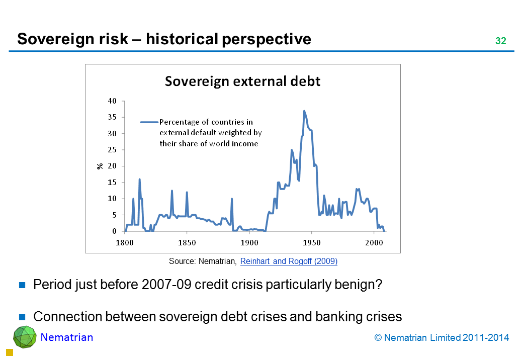 Bullet points include: Period just before 2007-09 credit crisis particularly benign? Connection between sovereign debt crises and banking crises Sovereign External Debt Percentage of countries in external default weighted by their share of world income