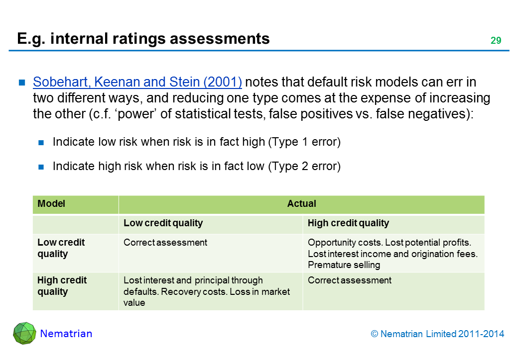 Bullet points include: Sobehart, Keenan and Stein article (in reading list) notes that default risk models can err in two different ways, and reducing one type comes at the expense of increasing the other (c.f. 'power' of statistical tests, false positives vs. false negatives): Indicate low risk when risk is in fact high (Type 1 error) Indicate high risk when risk is in fact low (Type 2 error) Model Actual Low credit qualityHigh credit quality Low credit quality Correct assessment Opportunity costs. Lost potential profits. Lost interest income and origination fees. Premature selling High credit quality Lost interest and principal through defaults. Recovery costs. Loss in market value Correct assessment
