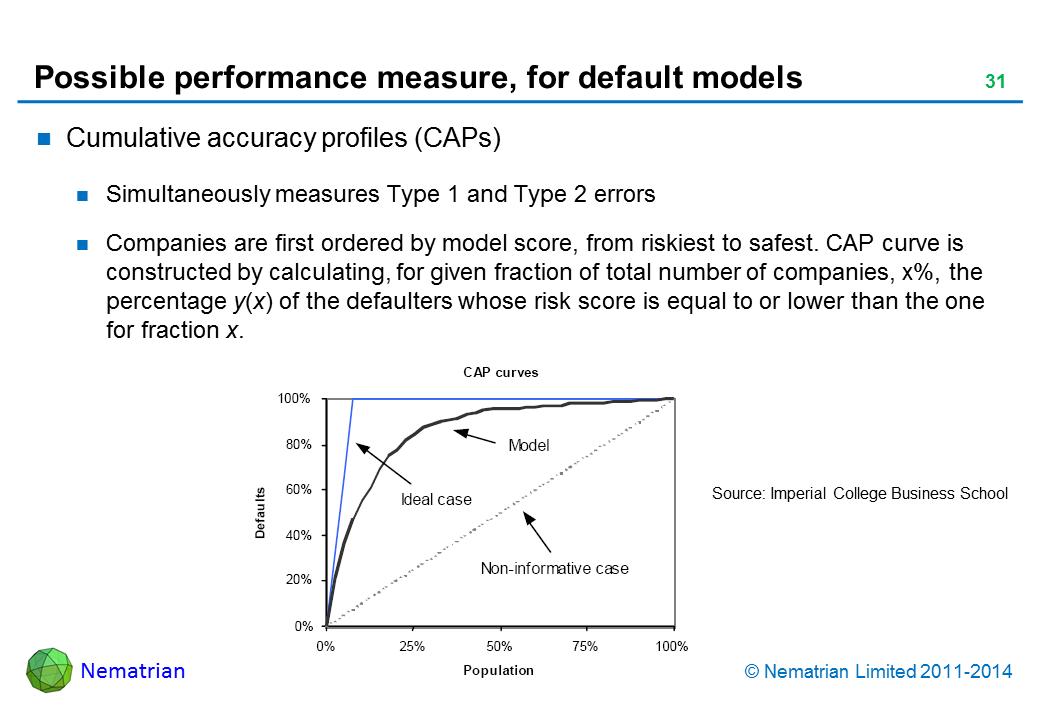 Bullet points include: Cumulative accuracy profiles (CAPs) Simultaneously measures Type 1 and Type 2 errors Companies are first ordered by model score, from riskiest to safest. CAP curve is constructed by calculating, for given fraction of total number of companies, x%, the percentage y(x) of the defaulters whose risk score is equal to or lower than the one for fraction x.