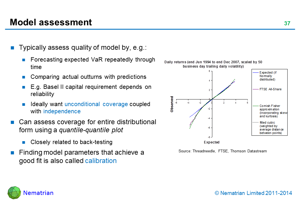 Bullet points include: Typically assess quality of model by, e.g.: Forecasting expected VaR repeatedly through time Comparing actual outturns with predictions E.g. Basel II capital requirement depends on reliability Ideally want unconditional coverage coupled with independence Can assess coverage for entire distributional form using a quantile-quantile plot Closely related to back-testing Finding model parameters that achieve a good fit is also called calibration