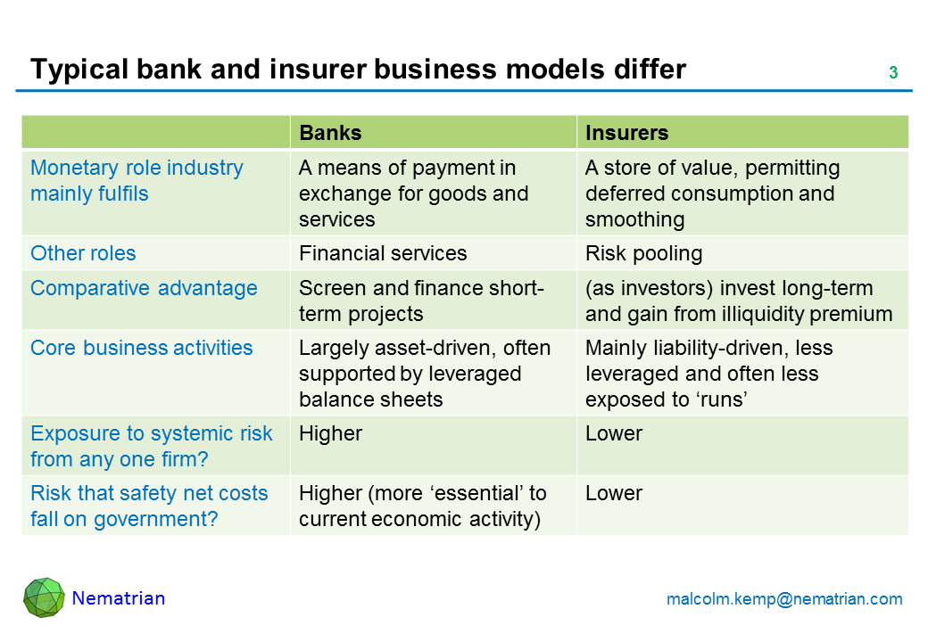 Bullet points include: Banks Insurers Monetary role industry mainly fulfils A means of payment in exchange for goods and services A store of value, permitting deferred consumption and smoothing Other roles Financial services Risk pooling Comparative advantage Screen and finance short-term projects (as investors) invest long-term and gain from illiquidity premium Core business activities Largely asset-driven, often supported by leveraged balance sheets Mainly liability-driven, less leveraged and often less exposed to 'runs' Exposure to systemic risk from any one firm? Higher Lower Risk that safety net costs fall on government? Higher (more 'essential' to current economic activity) Lower