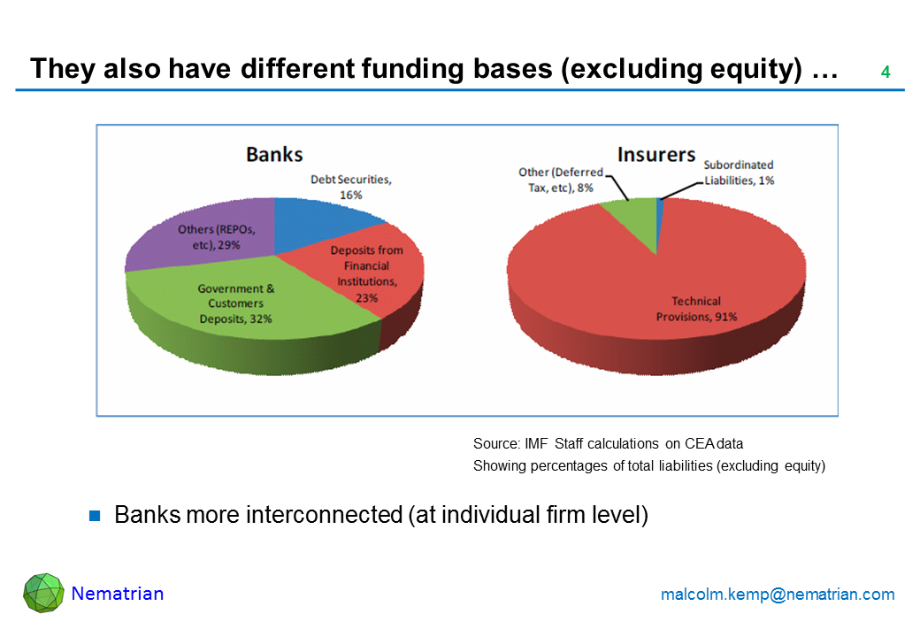 Bullet points include: Banks more interconnected (at individual firm level). Source: IMF Staff calculations on CEA data Showing percentages of total liabilities (excluding equity)