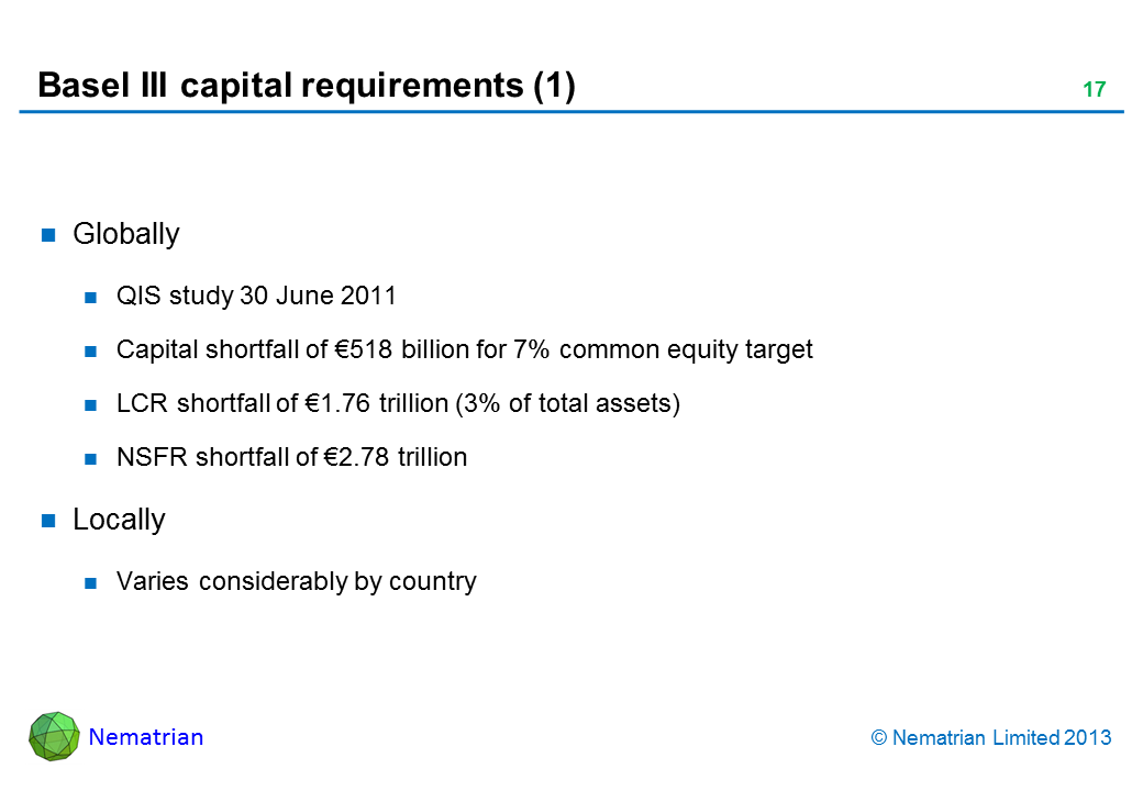 Bullet points include: Globally QIS study 30 June 2011 Capital shortfall of €518 billion for 7% common equity target LCR shortfall of €1.76 trillion (3% of total assets) NSFR shortfall of €2.78 trillion Locally Varies considerably by country