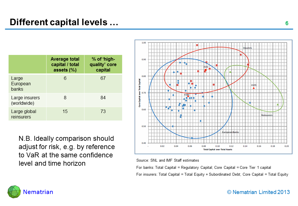 Bullet points include: N.B. Ideally comparison should adjust for risk, e.g. by reference to VaR at the same confidence level and time horizon. Source: SNL and IMF Staff estimates For banks: Total Capital = Regulatory Capital; Core Capital = Core Tier 1 capital For insurers: Total Capital = Total Equity + Subordinated Debt; Core Capital = Total Equity