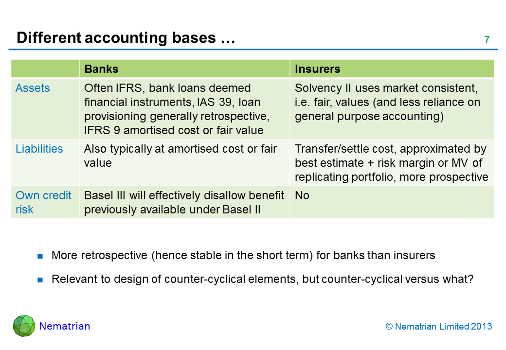 Bullet points include: Banks Insurers Assets Often IFRS, bank loans deemed financial instruments, IAS 39, loan provisioning generally retrospective, IFRS 9 amortised cost or fair value Solvency II uses market consistent, i.e. fair, values (and less reliance on general purpose accounting) Liabilities Also typically at amortised cost or fair value Transfer/settle cost, approximated by best estimate + risk margin or MV of replicating portfolio, more prospective Own credit risk Basel III will effectively disallow benefit previously available under Basel II No More retrospective (hence stable in the short term) for banks than insurers Relevant to design of counter-cyclical elements, but counter-cyclical versus what?