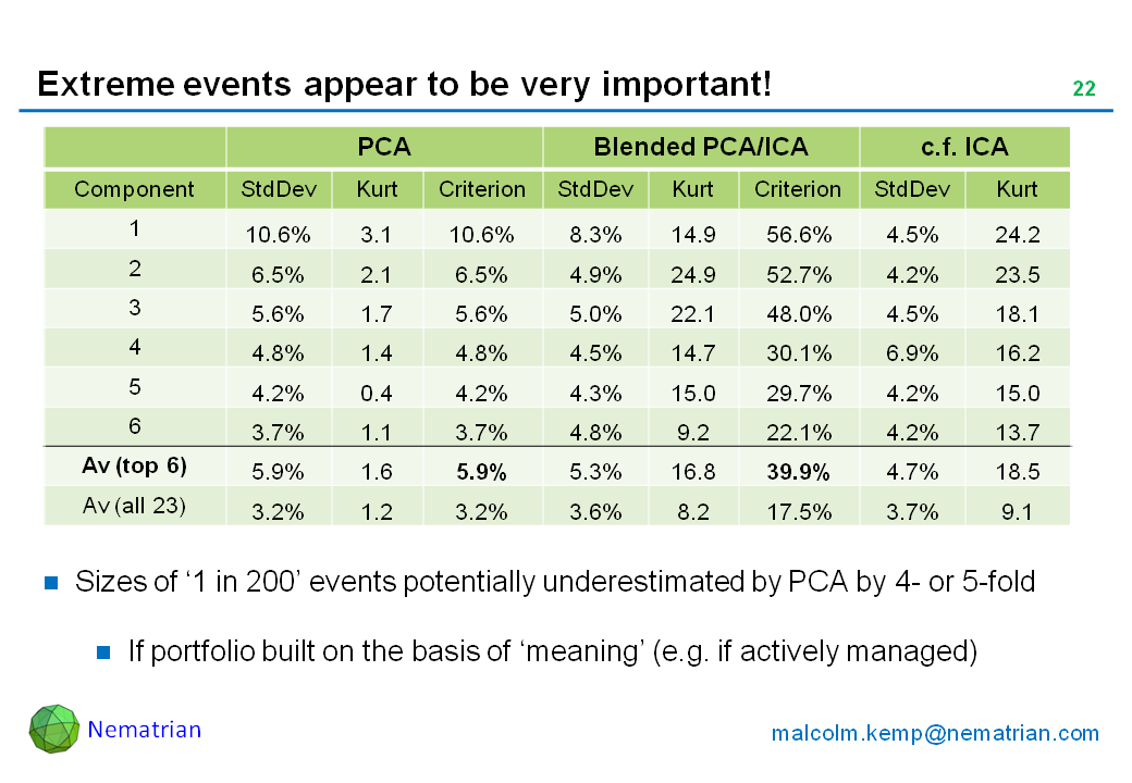 Bullet points include: PCA, Blended PCA/ICA, c.f. ICA. Component, StdDev, Kurt, Criterion, StdDev, Kurt, Criterion, StdDev, Kurt. Av (top 6). Av (all 23). Sizes of '1 in 200' events potentially underestimated by PCA by 4- or 5-fold. If portfolio built on the basis of 'meaning' (e.g. if actively managed)