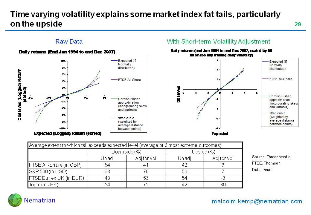 Bullet points include: Average extent to which tail exceeds expected level (average of 6 most extreme outcomes). Downside (%). Upside (%).Unadj. Adj for vol. Unadj. Adj for vol. FTSE All-Share (in GBP). S&P 500 (in USD). FTSE Eur ex UK (in EUR). Topix (in JPY)
