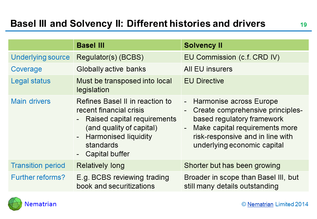 Bullet points include: Basel III Solvency II Underlying source Regulator(s) (BCBS) EU Commission (c.f. CRD IV) Coverage Globally active banks All EU insurers Legal status Must be transposed into local legislation EU Directive Main drivers Refines Basel II in reaction to recent financial crisis -Harmonise across Europe - Raised capital requirements (and quality of capital) - Create comprehensive principles-based regulatory framework - Harmonised liquidity standards - Make capital requirements more risk-responsive and in line with underlying economic capital - Capital buffer Transition period Relatively long Shorter but has been growing Further reforms? E.g. BCBS reviewing trading book and securitizations Broader in scope than Basel III, but still many details outstanding