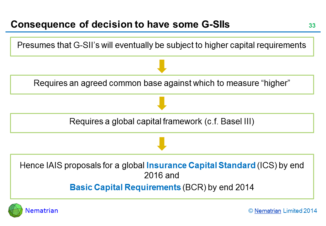 "Bullet points include: Presumes that G-SII's will eventually be subject to higher capital requirements Requires an agreed common base against which to measure ""higher"" Requires a global capital framework (c.f. Basel III) Hence IAIS proposals for a global Insurance Capital Standard (ICS) by 2016 and Basic Capital Requirements (BCR) by 2014"