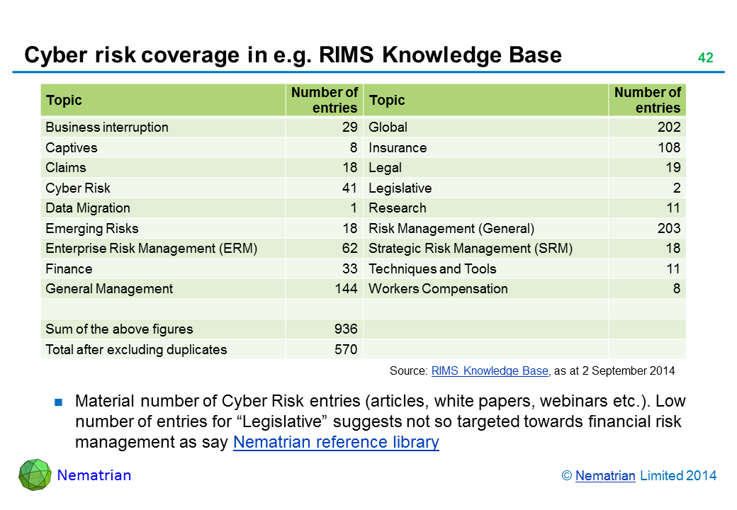 "Bullet points include: Topic Number of entries Topic Number of entries Business interruption 29 Global 202 Captives 8 Insurance 108 Claims 18 Legal 19 Cyber Risk 41 Legislative 2 Data Migration 1 Research 11 Emerging Risks 18 Risk Management (General) 203 Enterprise Risk Management (ERM) 62 Strategic Risk Management (SRM) 18 Finance 33 Techniques and Tools 11 General Management 144 Workers Compensation 8 Sum of the above figures 936 Total after excluding duplicates 570 Source: RIMS Knowledge Base, as at 2 September 2014 Material number of Cyber Risk entries (articles, white papers, webinars etc.). Low number of entries for ""Legislative"" suggests not so targeted towards financial risk management as say Nematrian reference library"