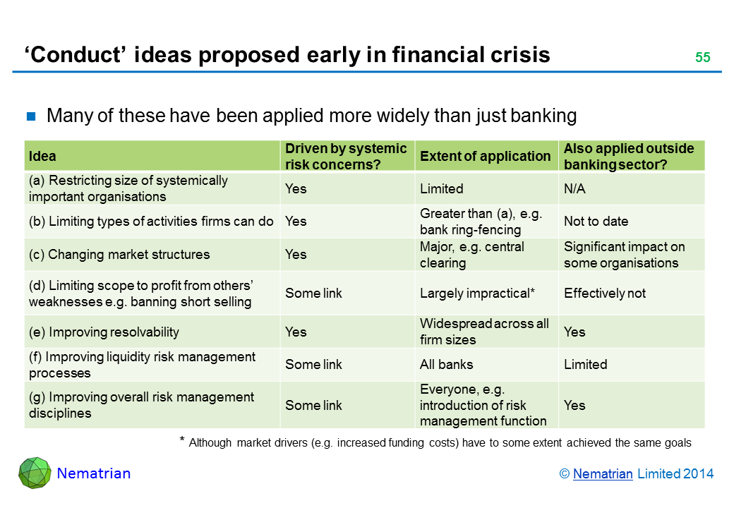 Bullet points include: Many of these have been applied more widely than just banking Idea Driven by systemic  risk concerns? Extent of application Also applied outside banking sector? (a) Restricting size of systemically important organisations Yes Limited N/A (b) Limiting types of activities firms can do Yes Greater than (a), e.g. bank ring-fencing Not to date (c) Changing market structures Yes Major, e.g. central clearing Significant impact on some organisations (d) Limiting scope to profit from others' weaknesses e.g. banning short selling Some link Largely impractical* Effectively not (e) Improving resolvability Yes Widespread across all firm sizes Yes (f) Improving liquidity risk management processes Some link All banks Limited (g) Improving overall risk management disciplines Some link Everyone, e.g. introduction of risk management function Yes * Although market drivers (e.g. increased funding costs) have to some extent achieved the same goals