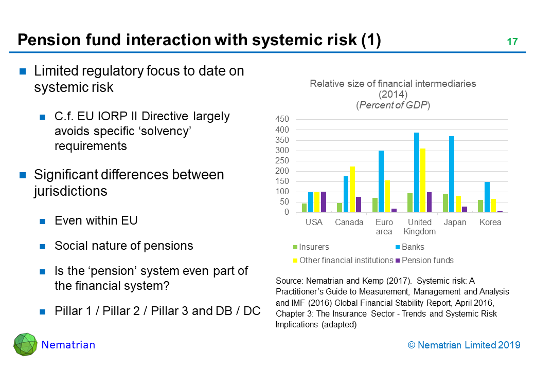 Bullet points include: Limited regulatory focus to date on systemic risk. C.f. EU IORP II Directive largely avoids specific 'solvency' requirements. Significant differences between jurisdictions. Even within EU. Social nature of pensions. Is the 'pension' system even part of the financial system? Pillar 1 / Pillar 2 / Pillar 3 and DB / DC. Relative size of financial intermediaries (2014). (Percent of GDP). Source: Nematrian and Kemp (2017).  Systemic risk: A Practitioner's Guide to Measurement, Management and Analysis and IMF (2016) Global Financial Stability Report, April 2016, Chapter 3: The Insurance Sector - Trends and Systemic Risk Implications (adapted)