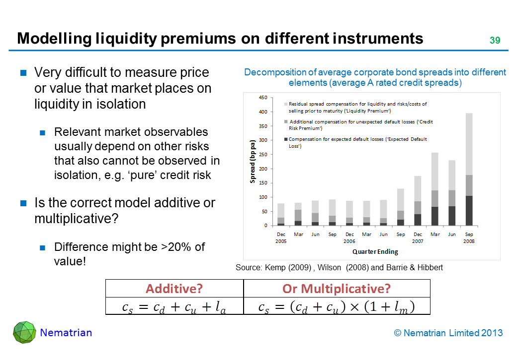 Bullet points include: Very difficult to measure price or value that market places on liquidity in isolation Relevant market observables usually depend on other risks that also cannot be observed in isolation, e.g. 'pure' credit risk Is the correct model additive or multiplicative? Difference might be >20% of value! Additive or Multiplicative Decomposition of average corporate bond spreads into different elements (average A rated credit spreads) Source: Kemp (2009) , Wilson  (2008) and Barrie & Hibbert Residual spread compensation for liquidity and risks/costs of selling prior to maturity ('Liquidity Premium') Additional compensation for unexpected default losses ('Credit Risk Premium') Compensation for expected default losses ('Expected Default Loss')