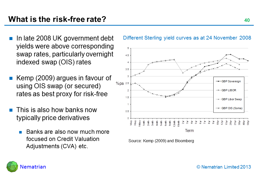 Bullet points include: In late 2008 UK government debt yields were above corresponding swap rates, particularly overnight indexed swap (OIS) rates Kemp (2009) argues in favour of using OIS swap (or secured) rates as best proxy for risk-free This is also how banks now typically price derivatives Banks are also now much more focused on Credit Valuation Adjustments (CVA) etc. Source: Kemp (2009) and Bloomberg Different Sterling yield curves as at 24 November 2008 GBP Sovereign GBP LIBOR GBP LIBOR Swap GBP OIS (Sonia) Term
