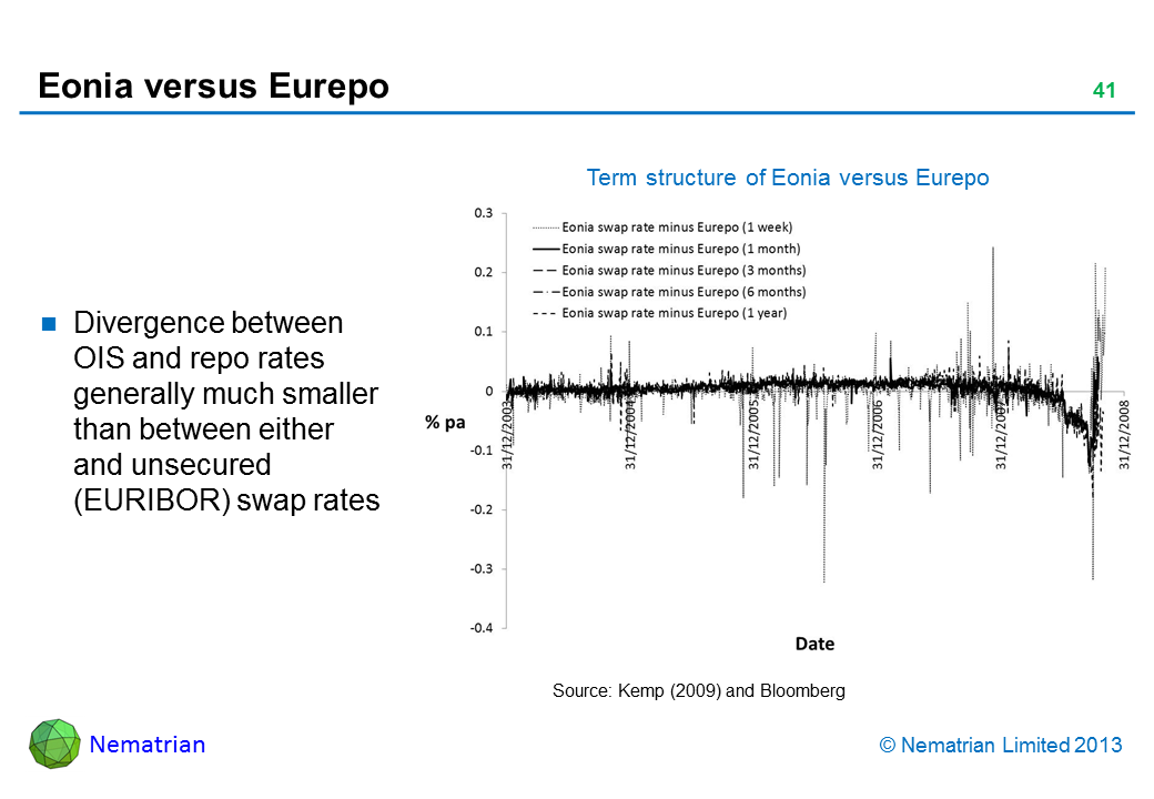 Bullet points include: Divergence between OIS and repo rates generally much smaller than between either and unsecured (EURIBOR) swap rates Term structure of Eonia versus Eurepo Source: Kemp (2009) and Bloomberg Eonia swap rate minus Eurepo (1 week 1 month 3 months 6 months 1 year