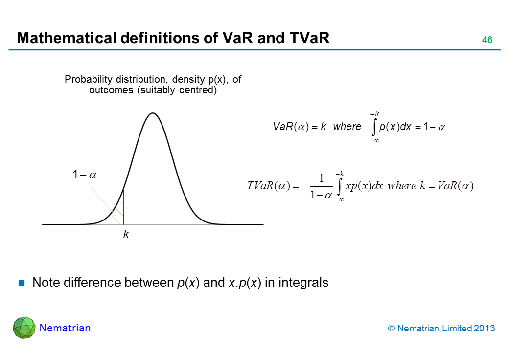 Bullet points include: Probability distribution, density p(x), of outcomes (suitably centred) Note difference between p(x) and x.p(x) in integrals VaR TVaR