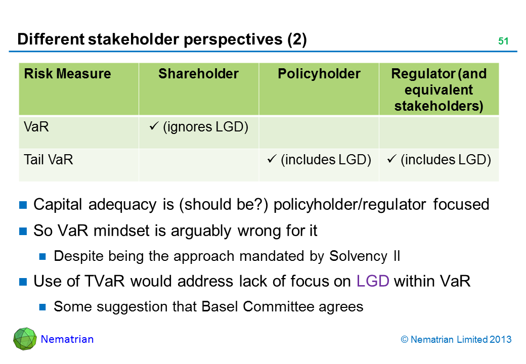 Bullet points include: Risk Measure Shareholder Policyholder Regulator (and equivalent stakeholders) VaR (ignores LGD) Tail VaR (includes LGD) (includes LGD) Capital adequacy is (should be?) policyholder/regulator focused So VaR mindset is arguably wrong for it Despite being the approach mandated by Solvency II Use of TVaR would address lack of focus on LGD within VaR Some suggestion that Basel Committee agrees