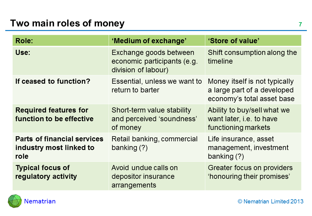 Bullet points include: Role: 'Medium of exchange' 'Store of value' Use: Exchange goods between economic participants (e.g. division of labour) Shift consumption along the timeline If ceased to function? Essential, unless we want to return to barter Money itself is not typically a large part of a developed economy's total asset base Required features for function to be effective Short-term value stability and perceived 'soundness' of money Ability to buy/sell what we want later, i.e. to have functioning markets Parts of financial services industry most linked to role Retail banking, commercial banking (?) Life insurance, asset management, investment banking (?) Typical focus of regulatory activity Avoid undue calls on depositor insurance arrangements Greater focus on providers 'honouring their promises'