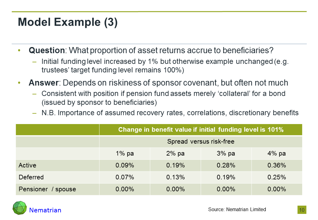 Bullet points include: Question: What proportion of asset returns accrue to beneficiaries? Initial funding level increased by 1% but otherwise example unchanged (e.g. trustees' target funding level remains 100%). Answer: Depends on riskiness of sponsor covenant, but often not much. Consistent with position if pension fund assets merely 'collateral' for a bond (issued by sponsor to beneficiaries). N.B. Importance of assumed recovery rates, correlations, discretionary benefits. Change in benefit value if initial funding level is 101%, Spread versus risk-free, Active, Deferred, Pensioner  / spouse